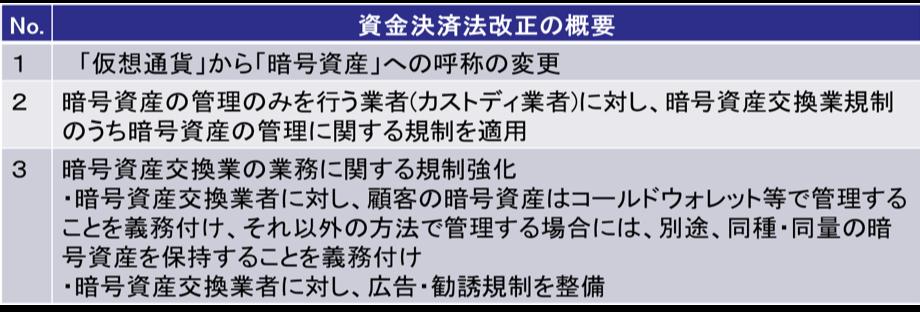 仮想通貨(暗号資産)関連の改正法が成立1
