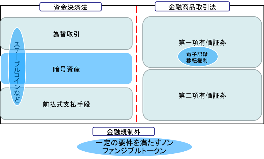 仮想通貨(暗号資産)関連の改正法が成立3