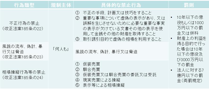 仮想通貨(暗号資産)関連の改正法が成立4