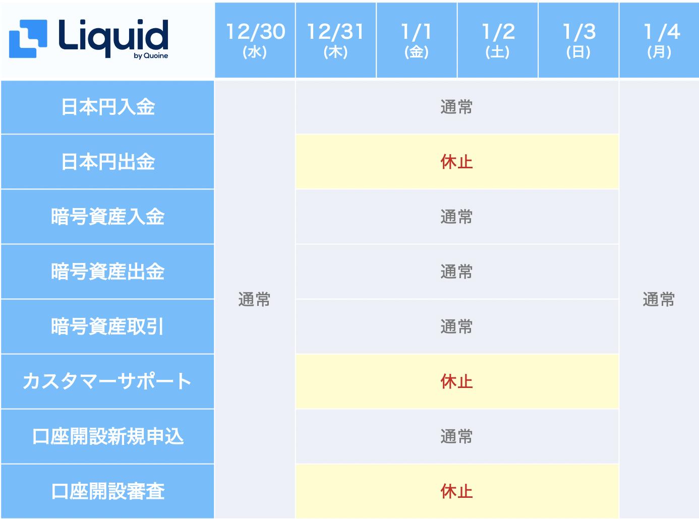 Liquid by Quoine 年末年始営業時間 2020