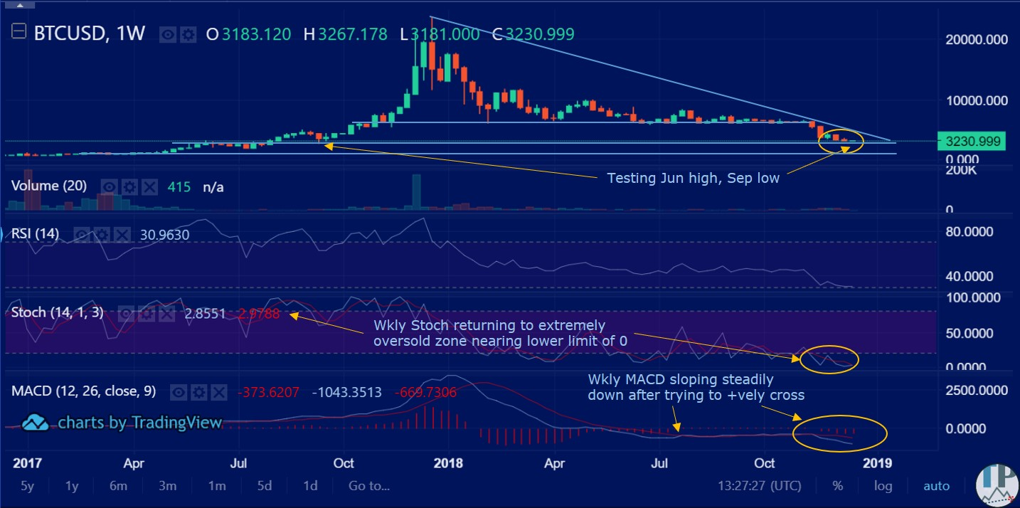 BTCUSD_weekly_technical_analysis-1
