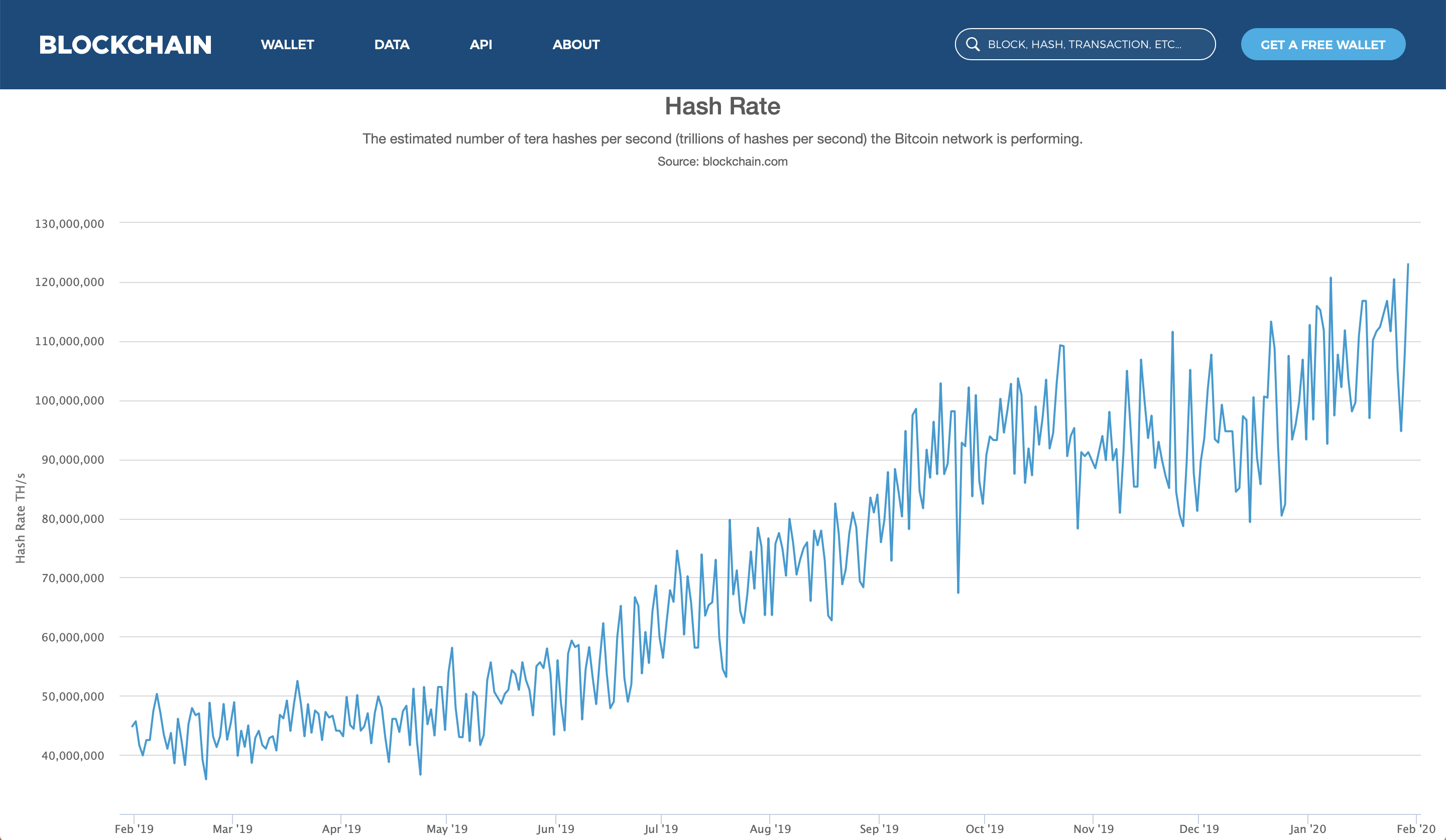 Hash Rate