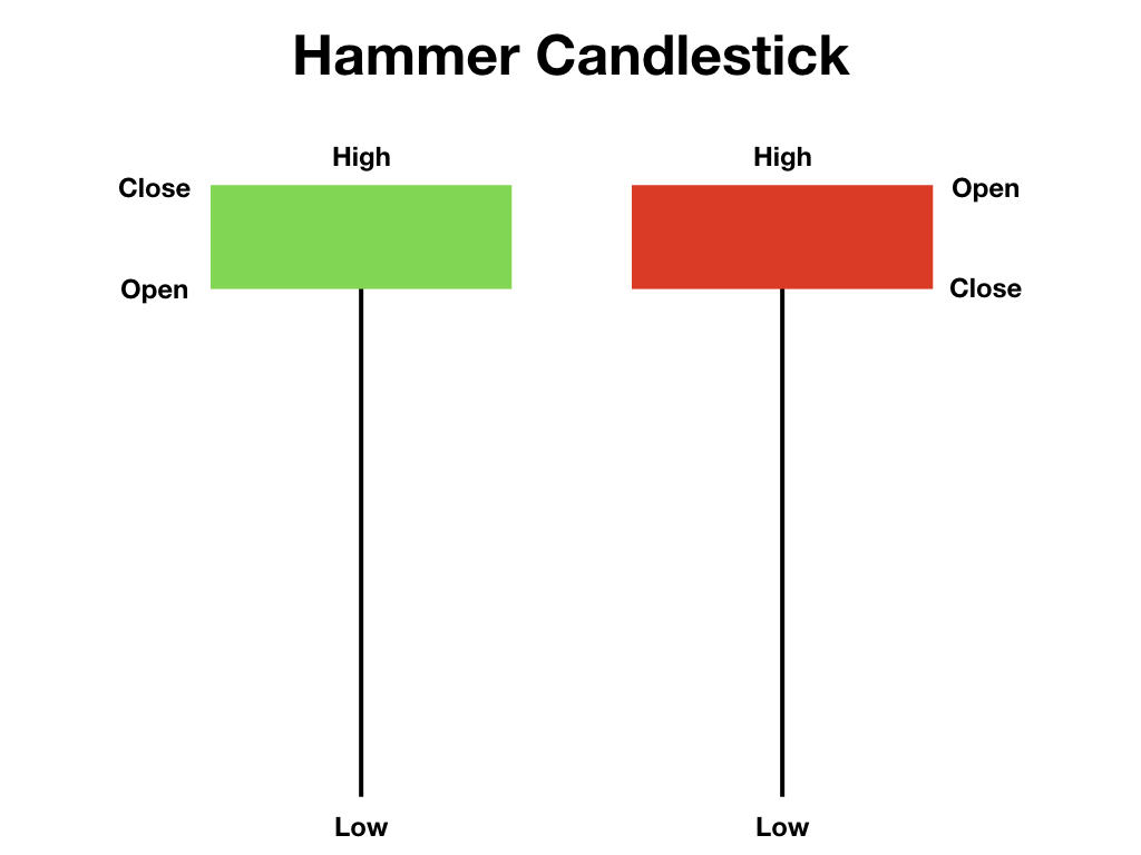 Hammer candlestick patterns