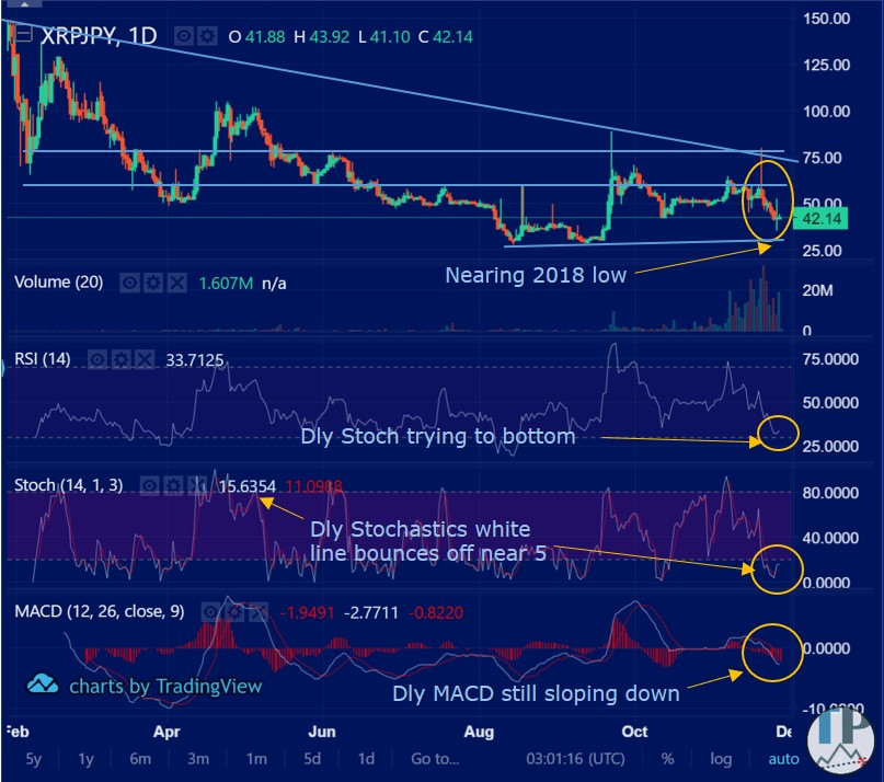 XRPJPY_daily_technical_analysis