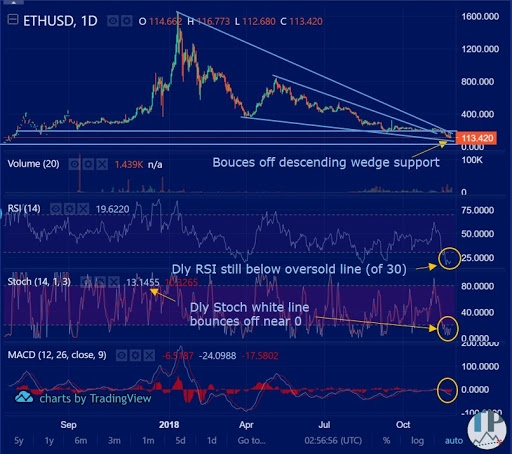 Daily Ethereum technical analysis chart