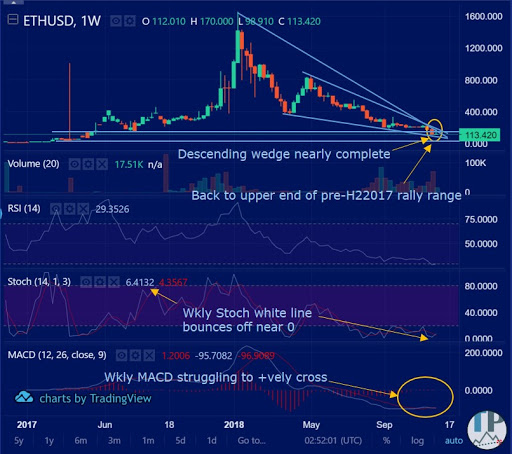 Weekly Ethereum technical analysis chart