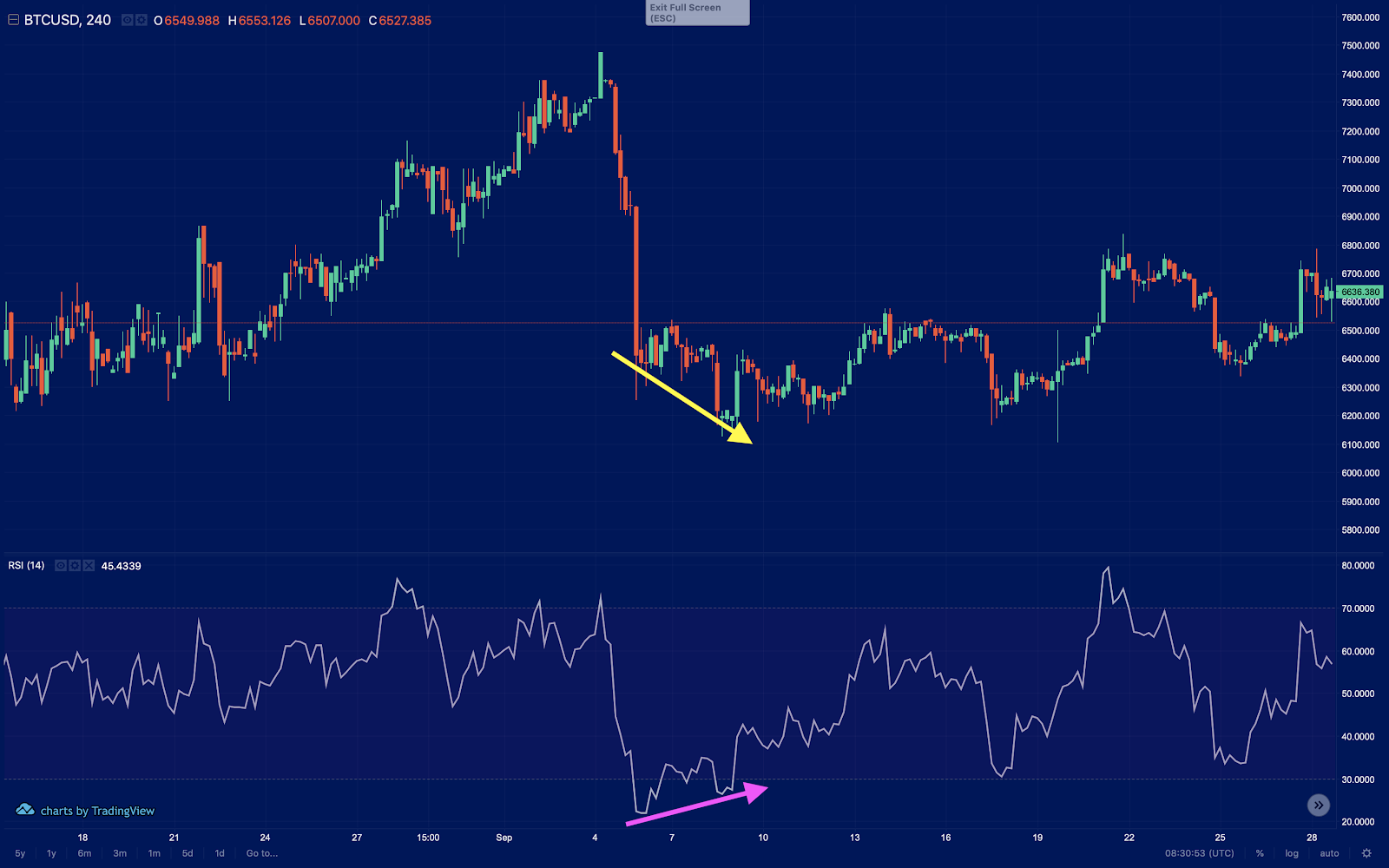 divergence in crypto