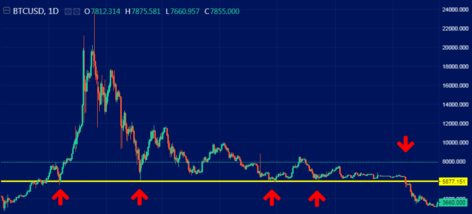 Support and resistance in crypto