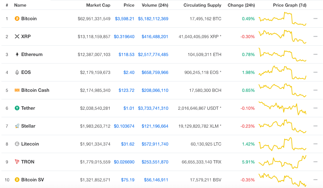 bitcoinmarkets cap)