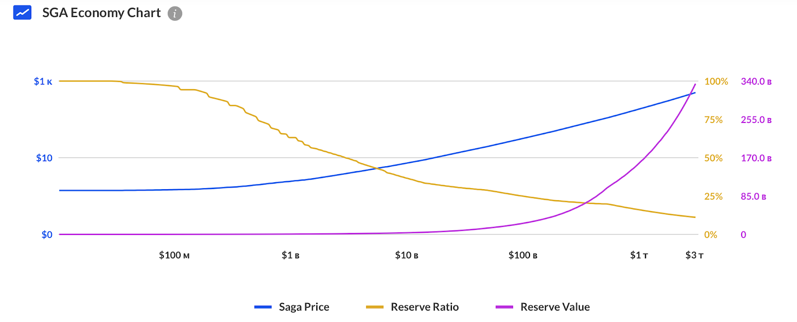 Saga Price