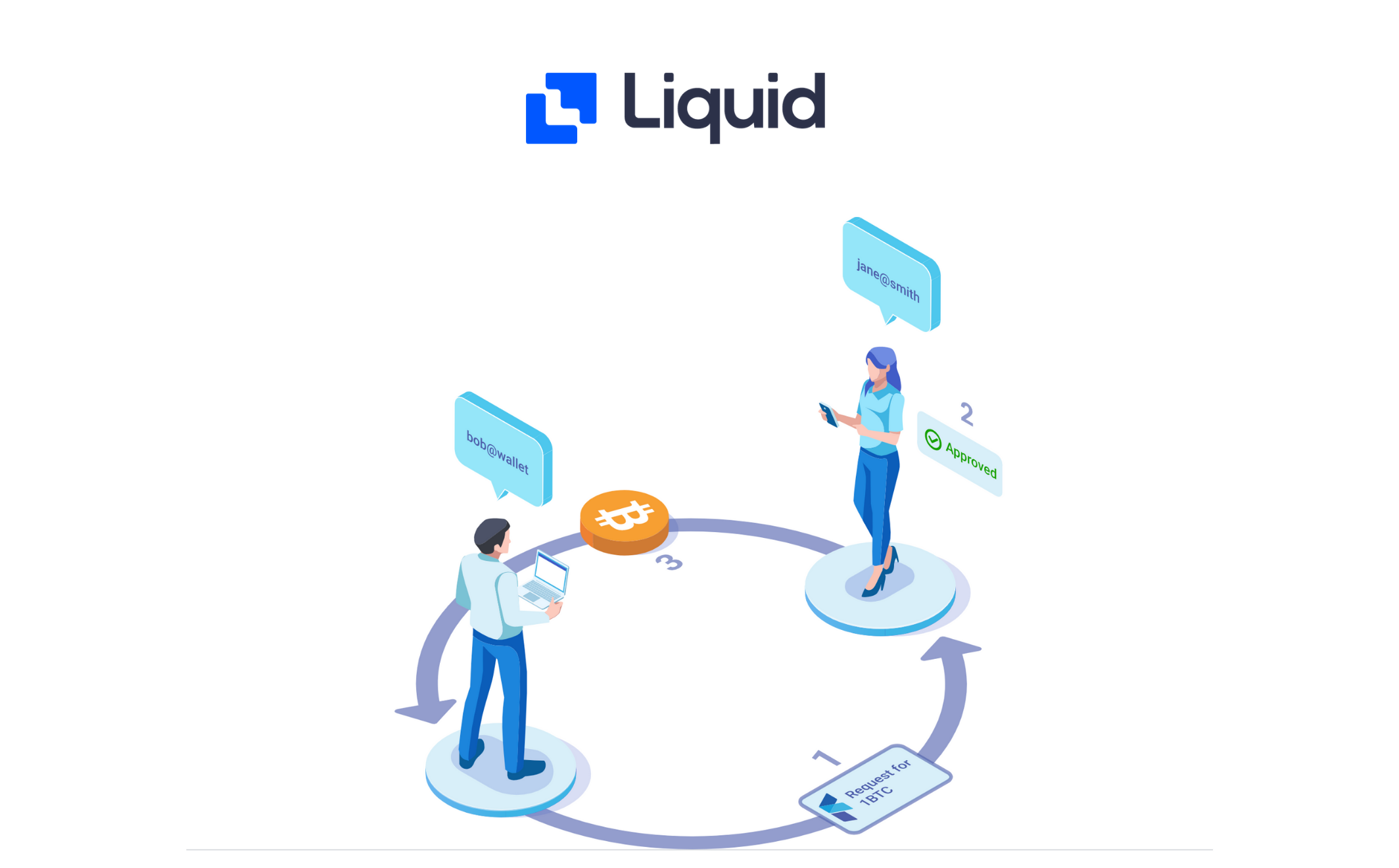 How to request payment using FIO on Liquid