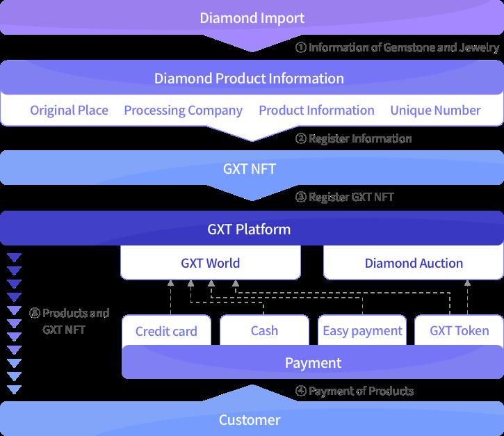 Flowchart of GXT on liquid