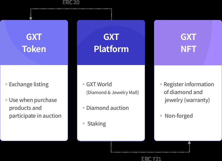 GTX platform introduction