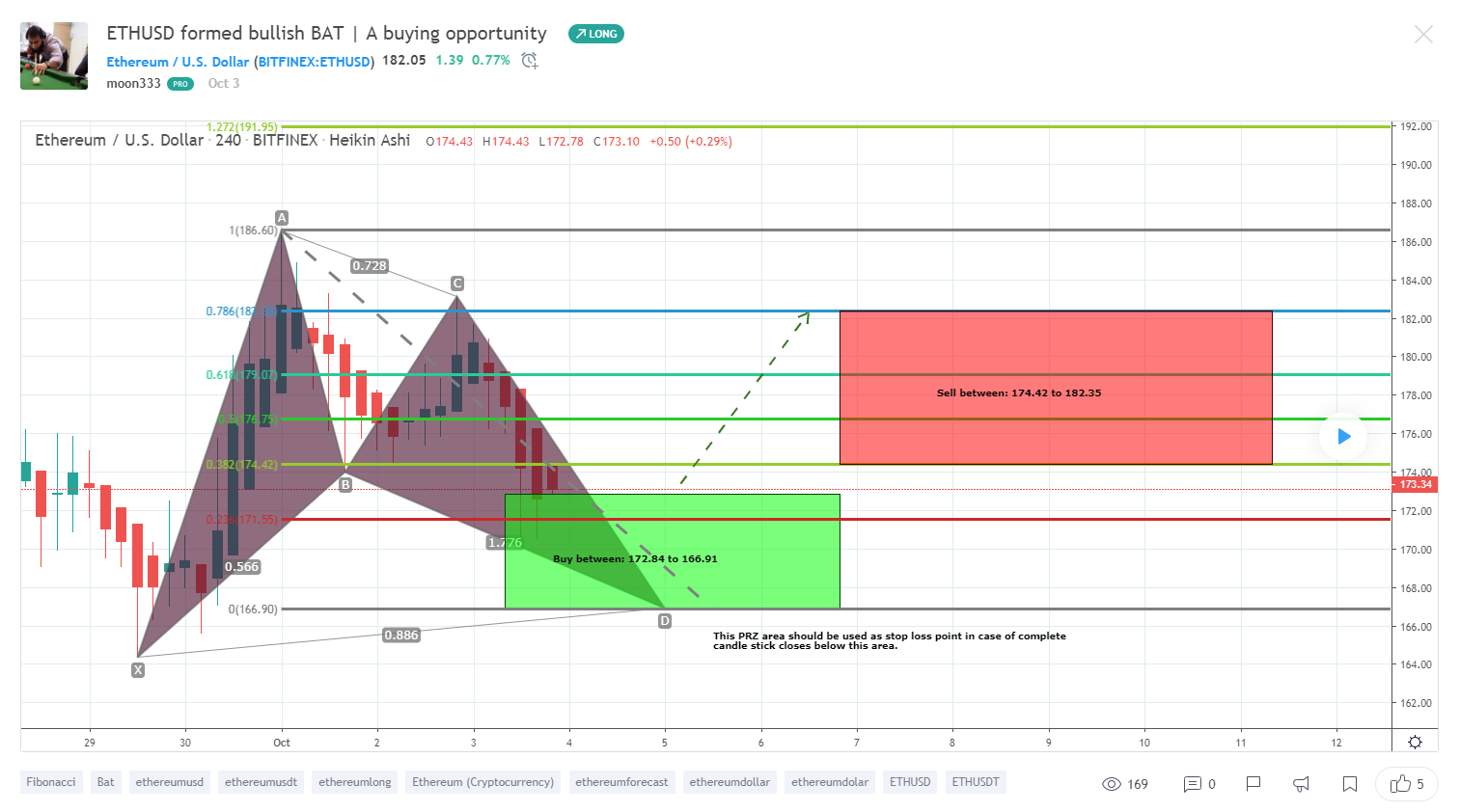 Altcoin Trader find the best tradingview charts: 10 crypto traders to follow