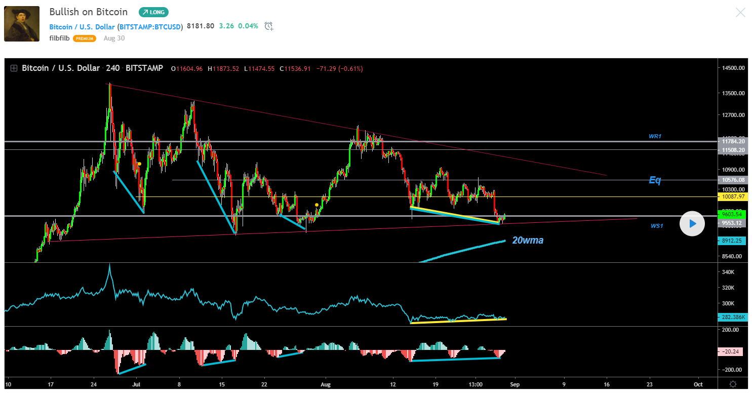 Find the best TradingView charts: 10 crypto traders to follow